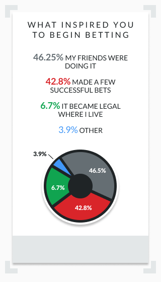infographic showing what inspired bettors to start betting
