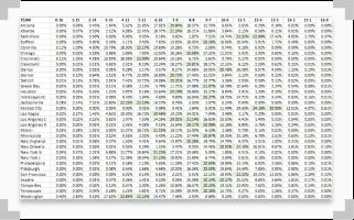 SBD Win Probability data