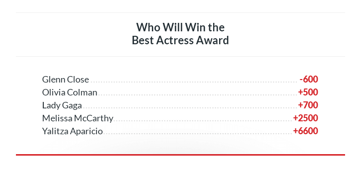 who will win the best actress oscars