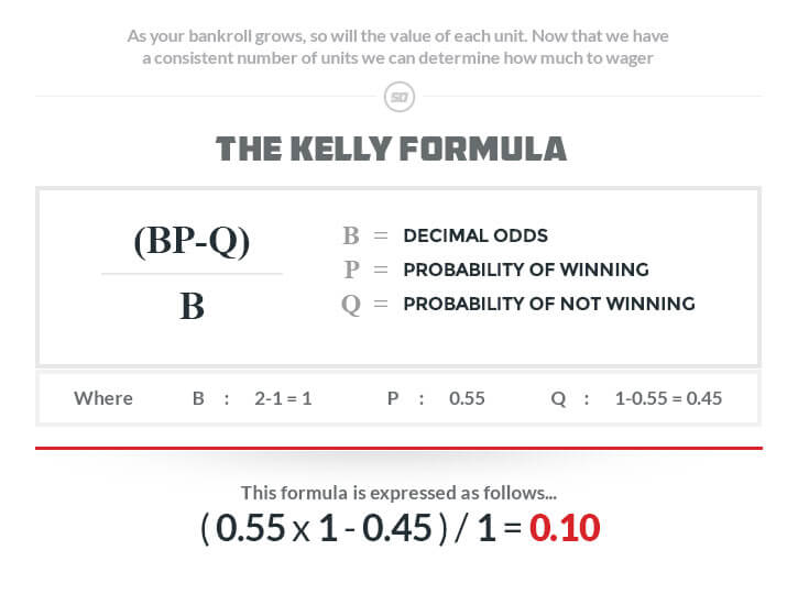 the kelly criterion formula illustrated decimal odds probability of winning probability of not winning