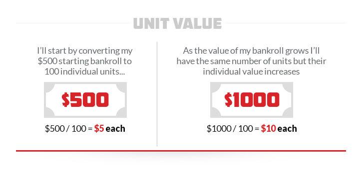 kelly criterion unit value illustration via graph