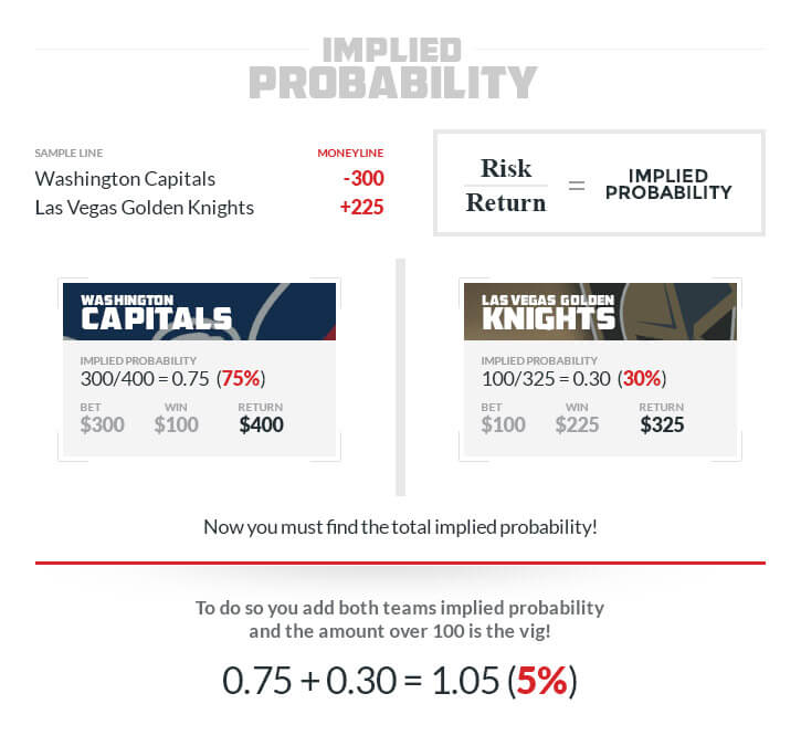 how to remove the vig example moneyline capitals vegas golden knights