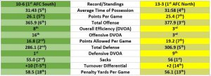 Jaguars - Steelers Stats