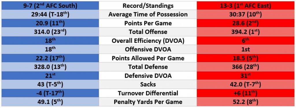 Titans vs Patriots team stats